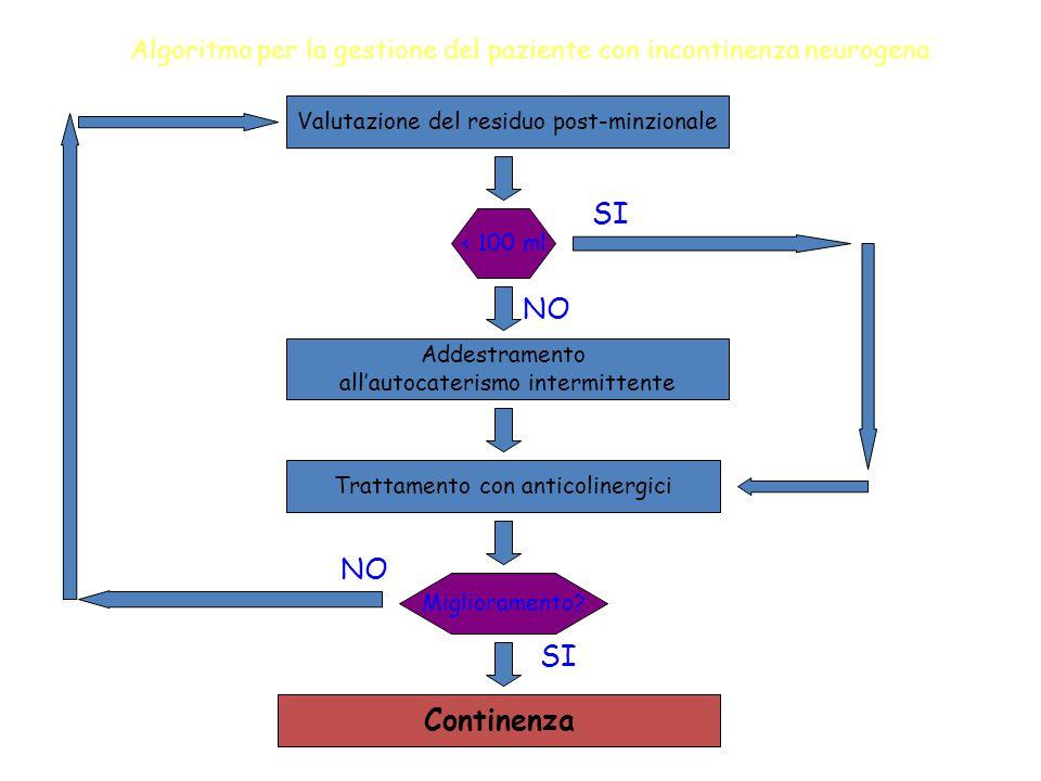 Algoritmo per la gestione del paziente con incontinenza neurogena