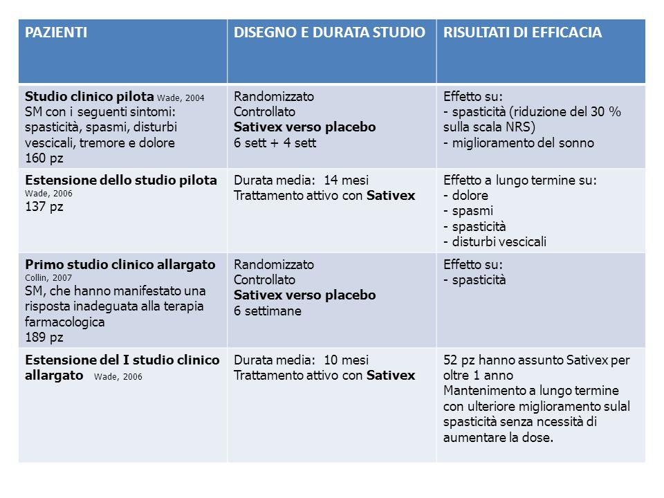 DISEGNO E DURATA STUDIO RISULTATI DI EFFICACIA