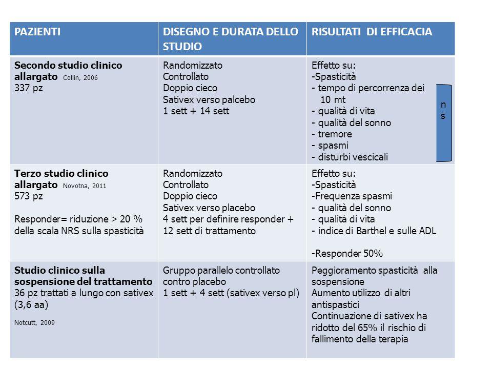 DISEGNO E DURATA DELLO STUDIO RISULTATI DI EFFICACIA