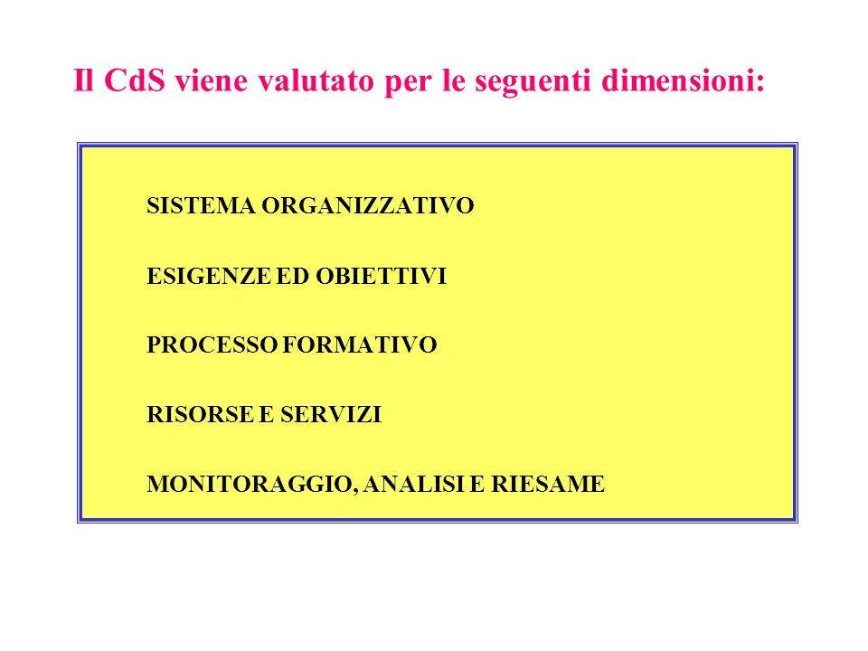 Il CdS viene valutato per le seguenti dimensioni: