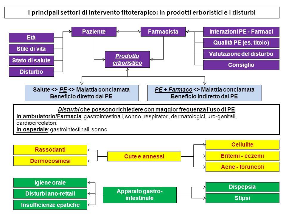 I principali settori di intervento fitoterapico: in prodotti erboristici e i disturbi