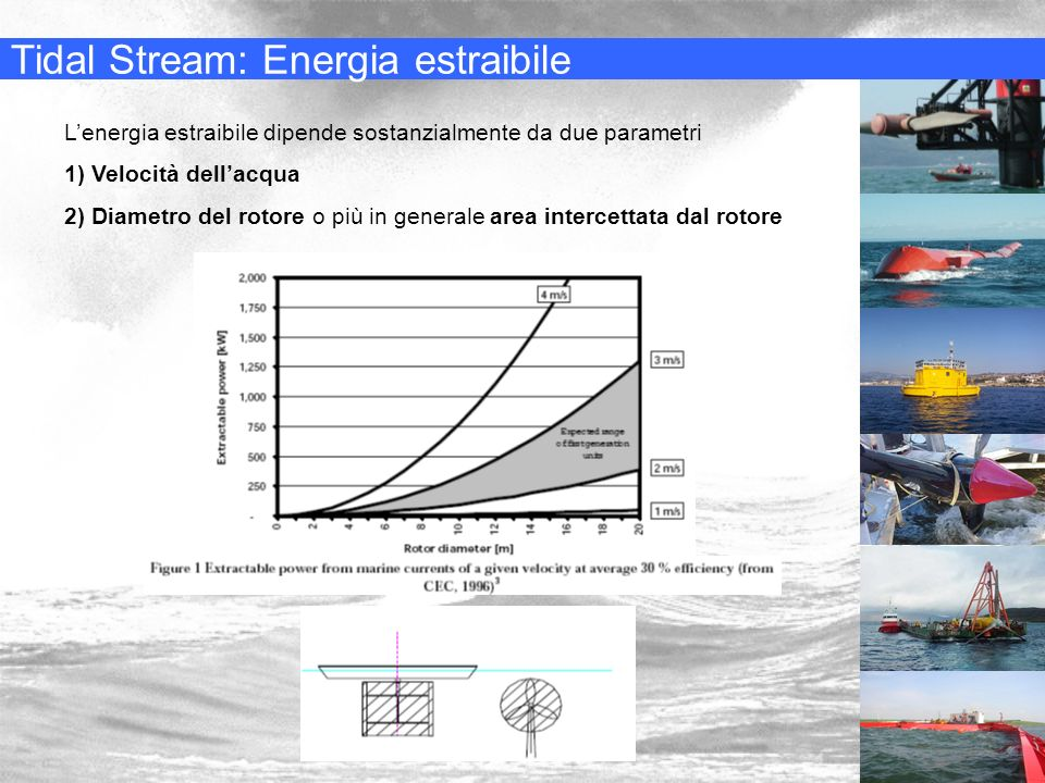 Tidal Stream: Energia estraibile