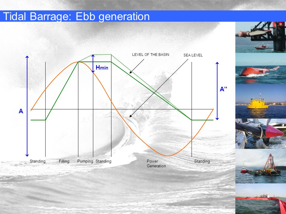 Tidal Barrage: Ebb generation