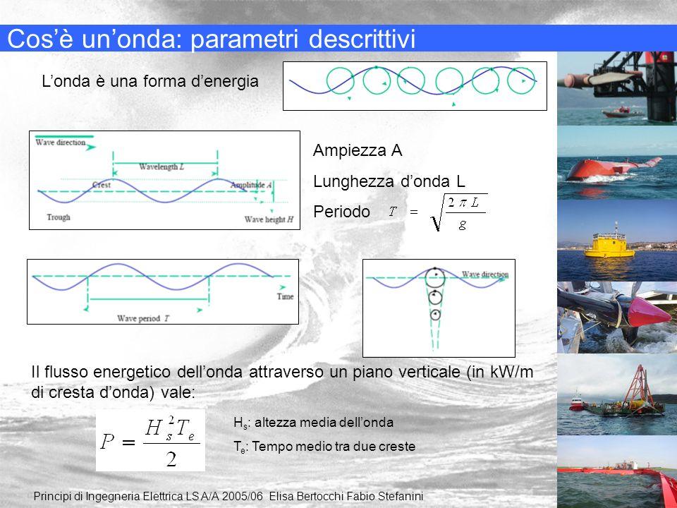 Cos'è un'onda: parametri descrittivi