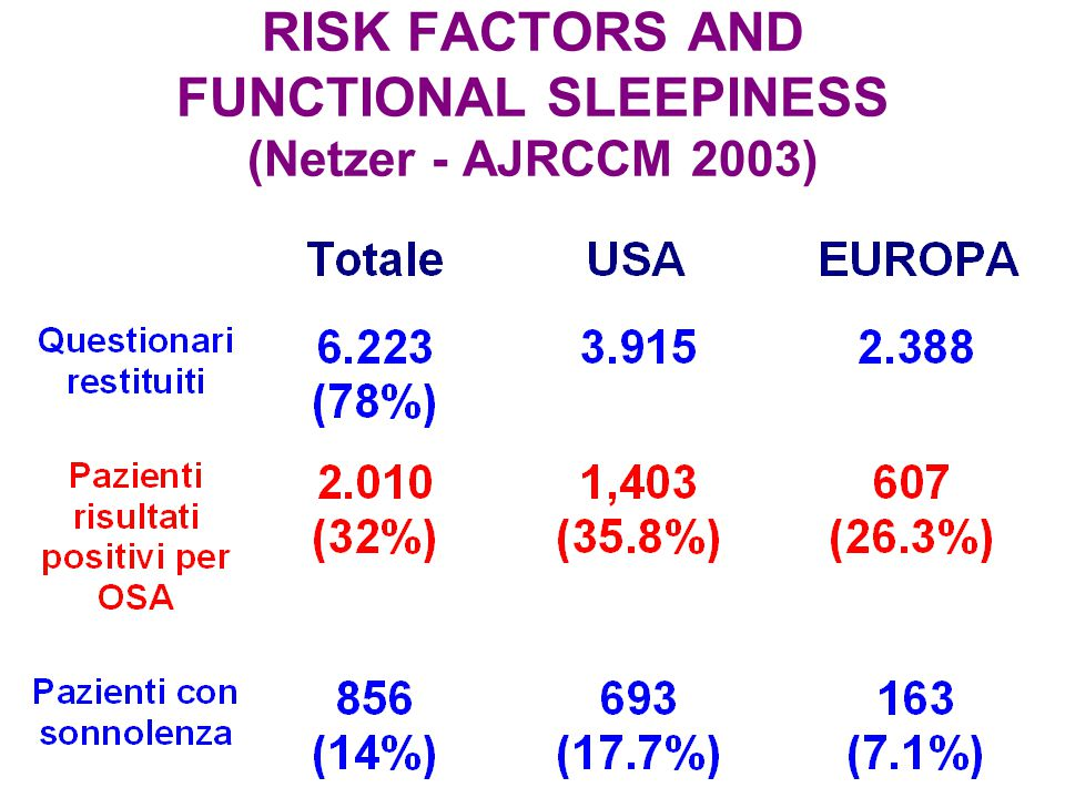 RISK FACTORS AND FUNCTIONAL SLEEPINESS (Netzer - AJRCCM 2003)