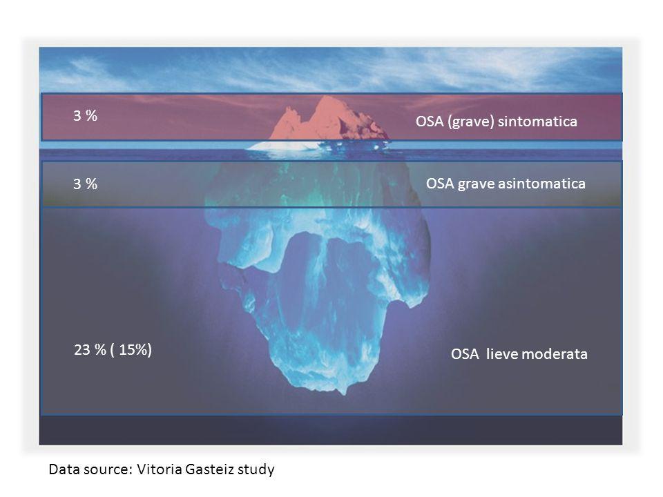 OSA (grave) sintomatica