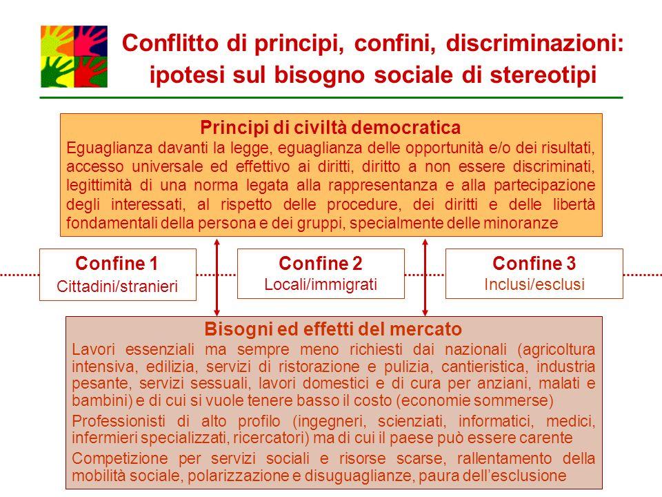 Conflitto di principi, confini, discriminazioni: