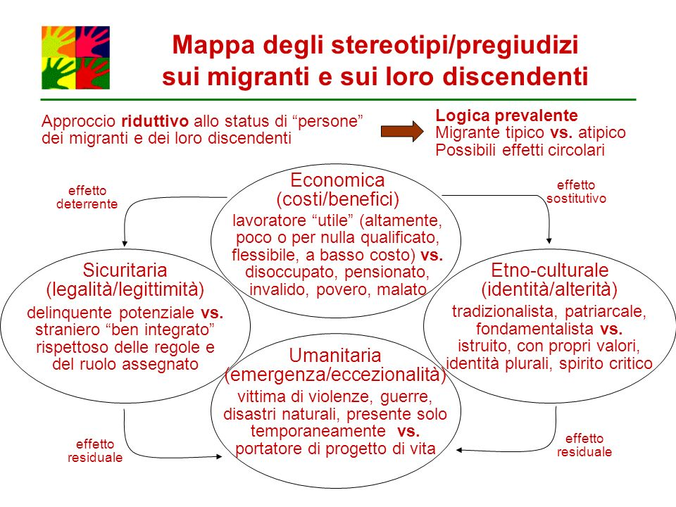 Mappa degli stereotipi/pregiudizi sui migranti e sui loro discendenti