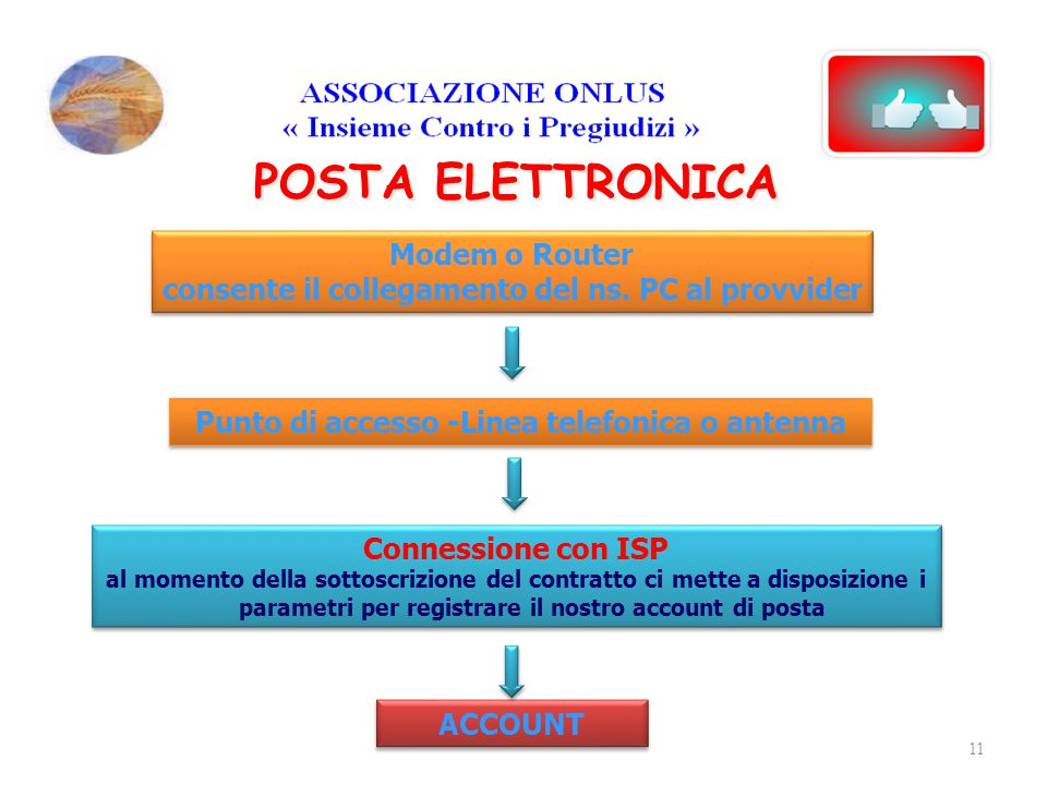 POSTA ELETTRONICA Modem o Router