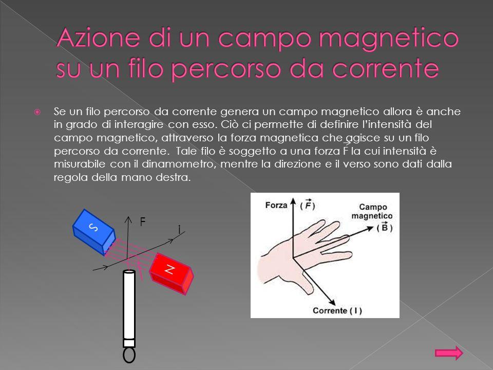 Azione di un campo magnetico su un filo percorso da corrente