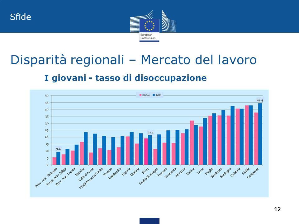 Disparità regionali – Mercato del lavoro