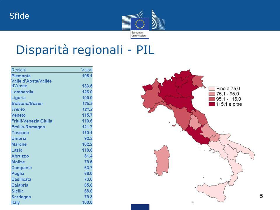 Disparità regionali - PIL