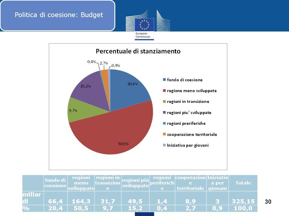 Politica di coesione: Budget