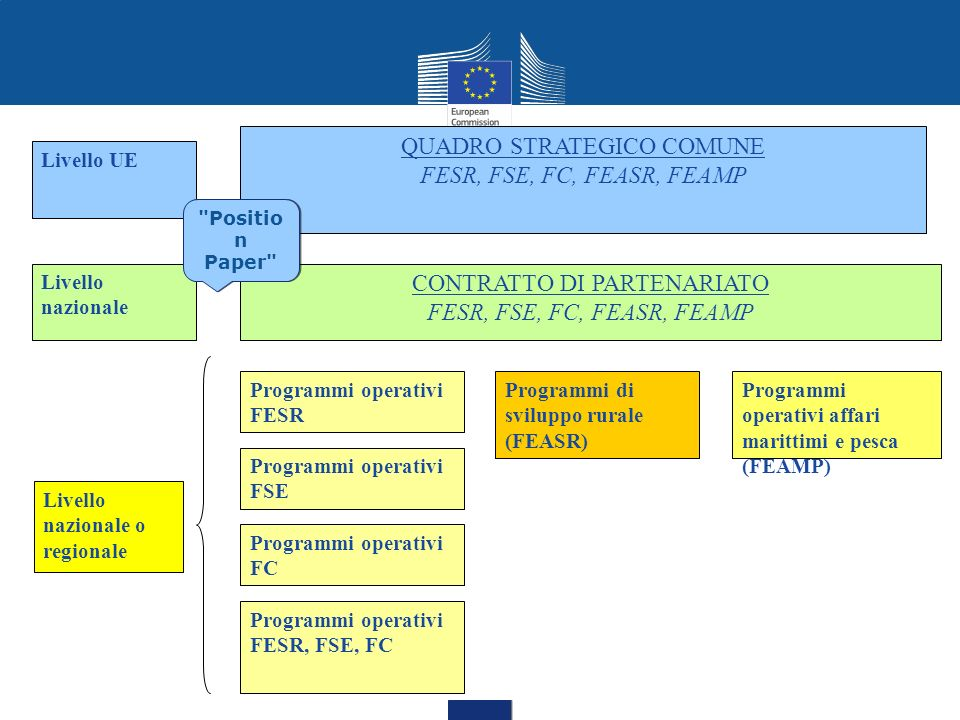 QUADRO STRATEGICO COMUNE FESR, FSE, FC, FEASR, FEAMP