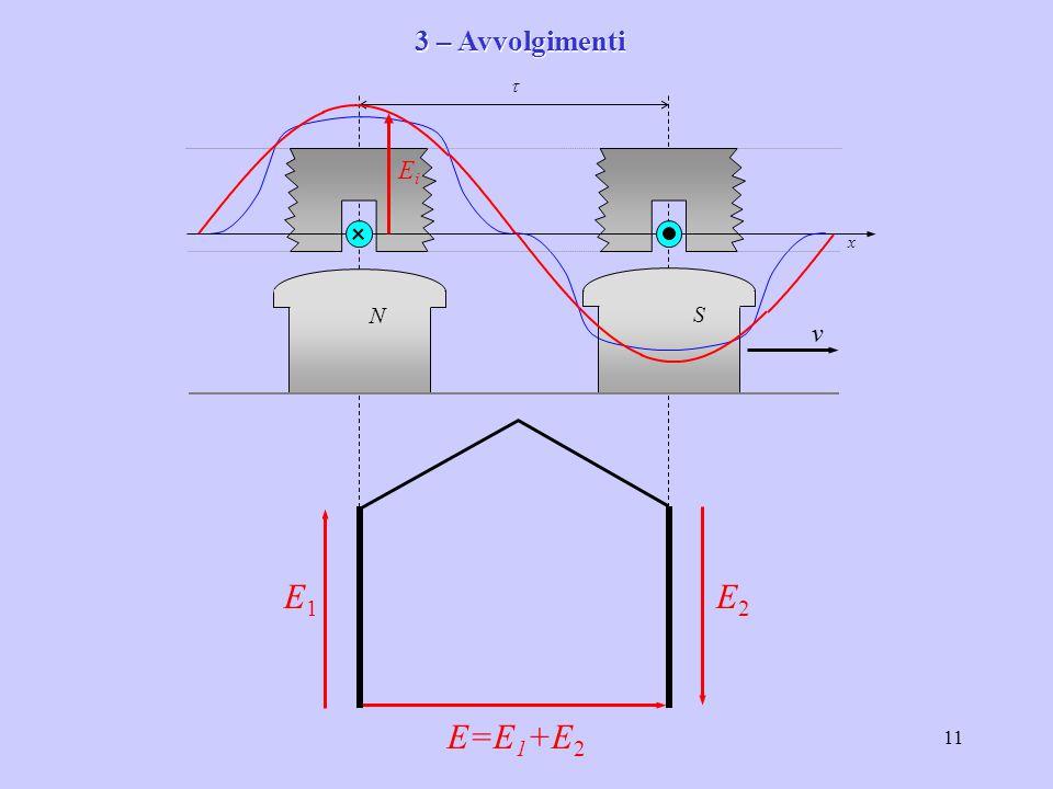 3 – Avvolgimenti x v t N S Ei E1 E2 E=E1+E2