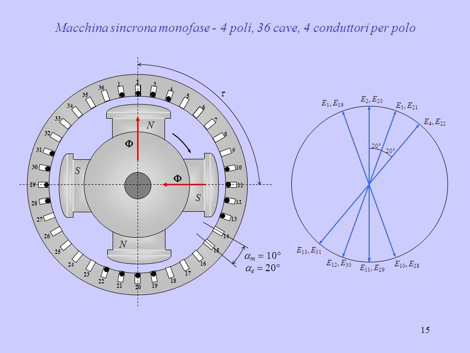Macchina sincrona monofase - 4 poli, 36 cave, 4 conduttori per polo