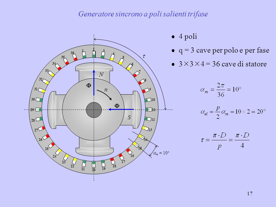 Generatore sincrono a poli salienti trifase