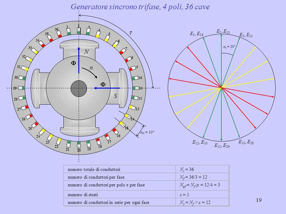 Generatore sincrono trifase, 4 poli, 36 cave