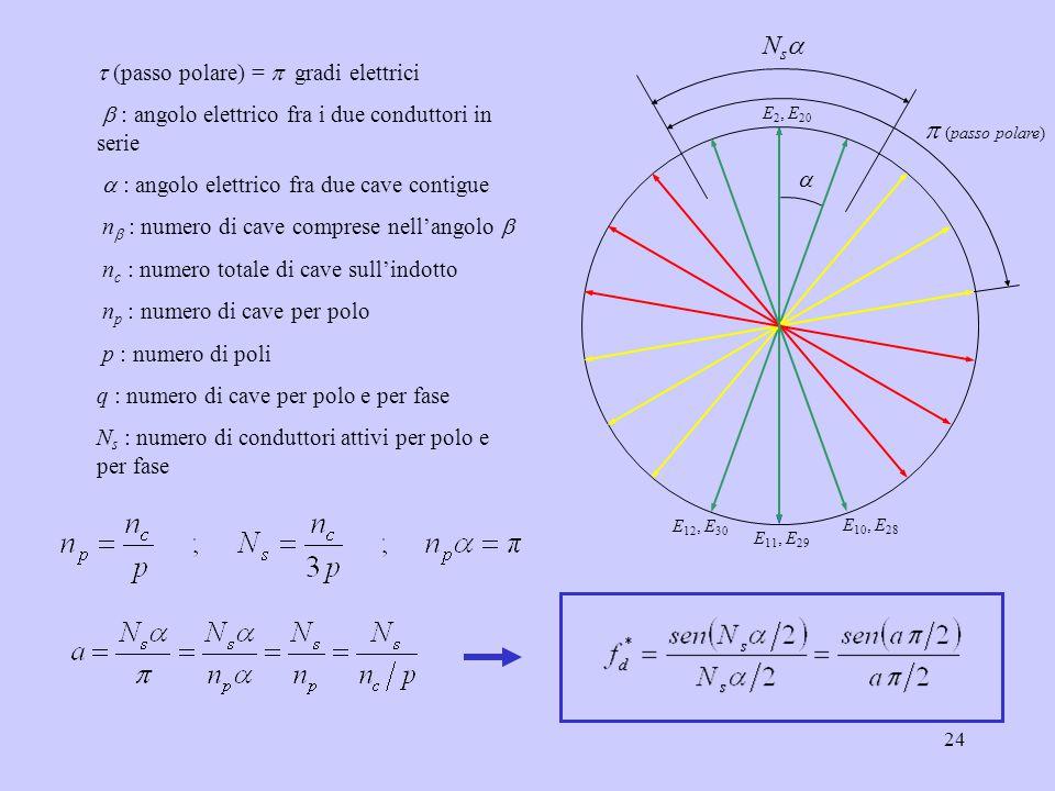 Nsa p (passo polare) t (passo polare) = p gradi elettrici