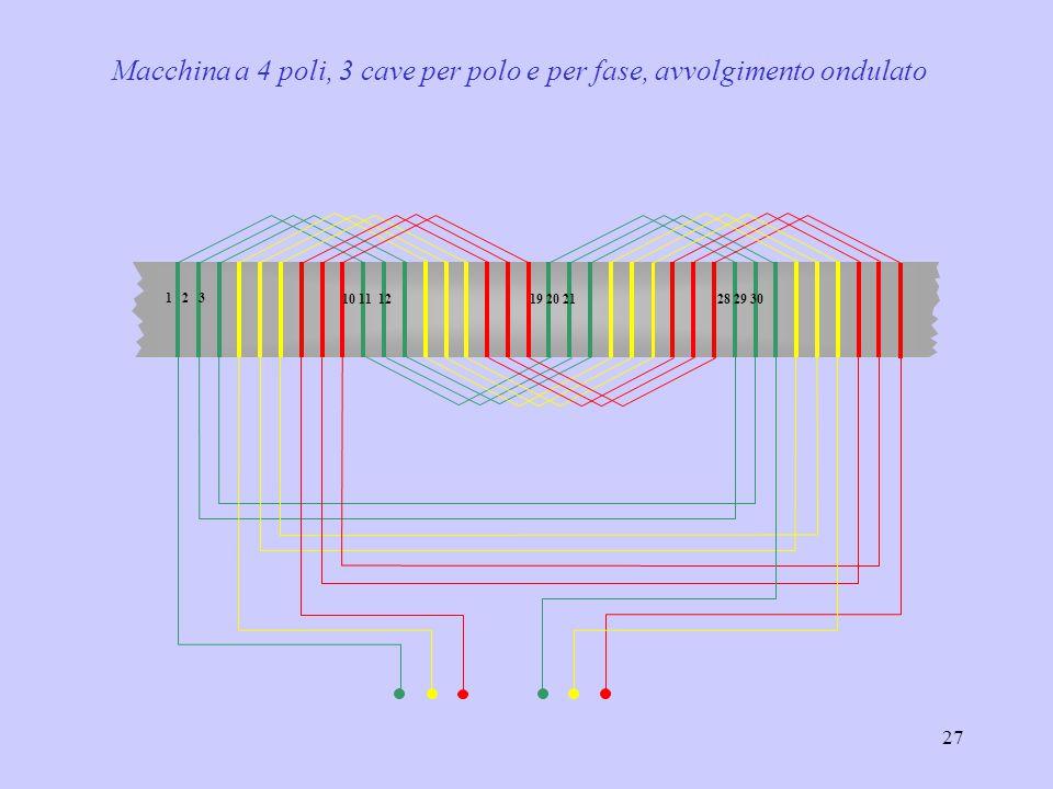 Macchina a 4 poli, 3 cave per polo e per fase, avvolgimento ondulato