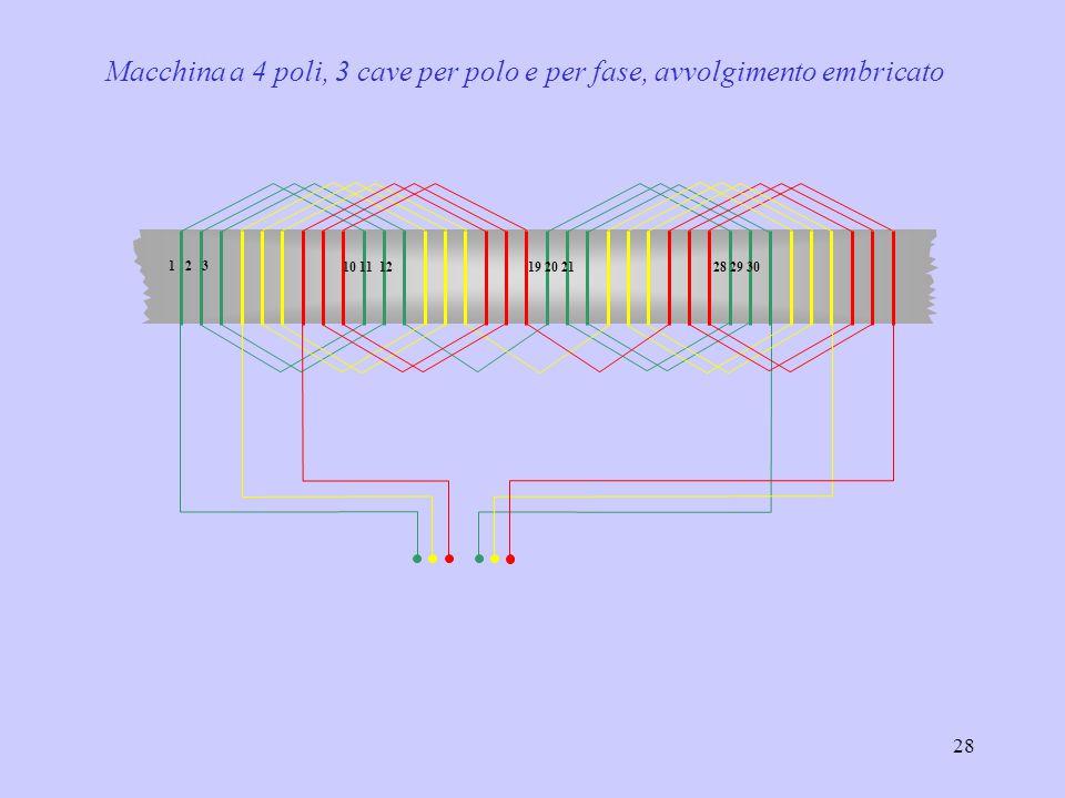 Macchina a 4 poli, 3 cave per polo e per fase, avvolgimento embricato
