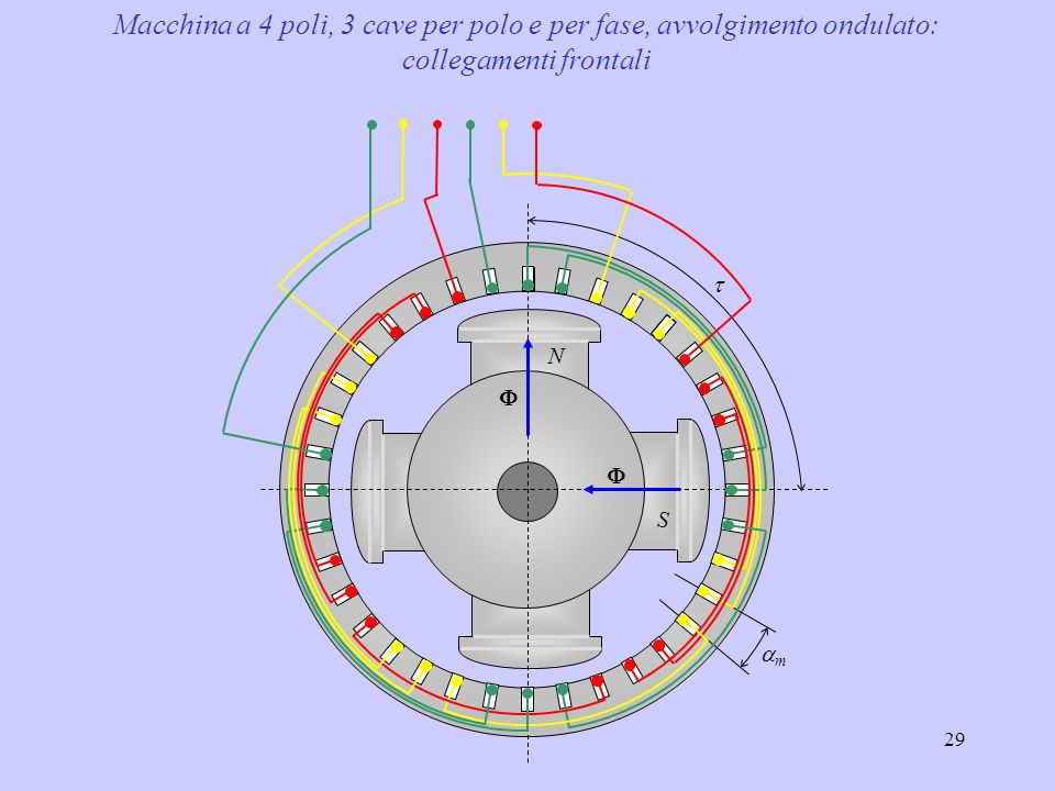 Macchina a 4 poli, 3 cave per polo e per fase, avvolgimento ondulato: collegamenti frontali