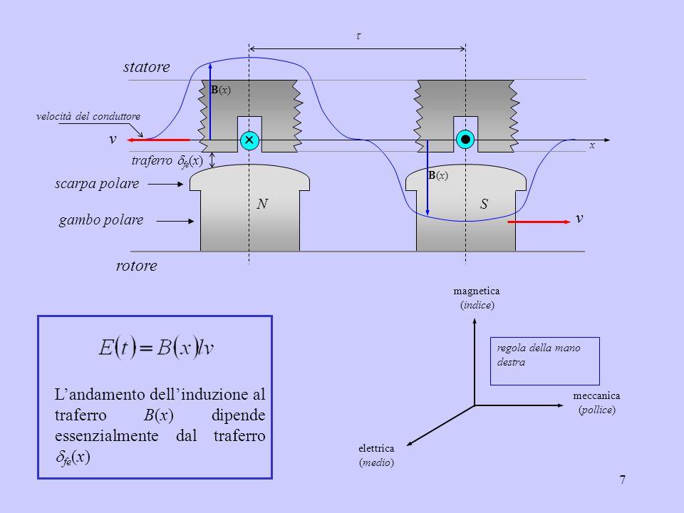 B(x) x. v. t. N. S. rotore. statore. scarpa polare. gambo polare. traferro dfe(x) velocità del conduttore.