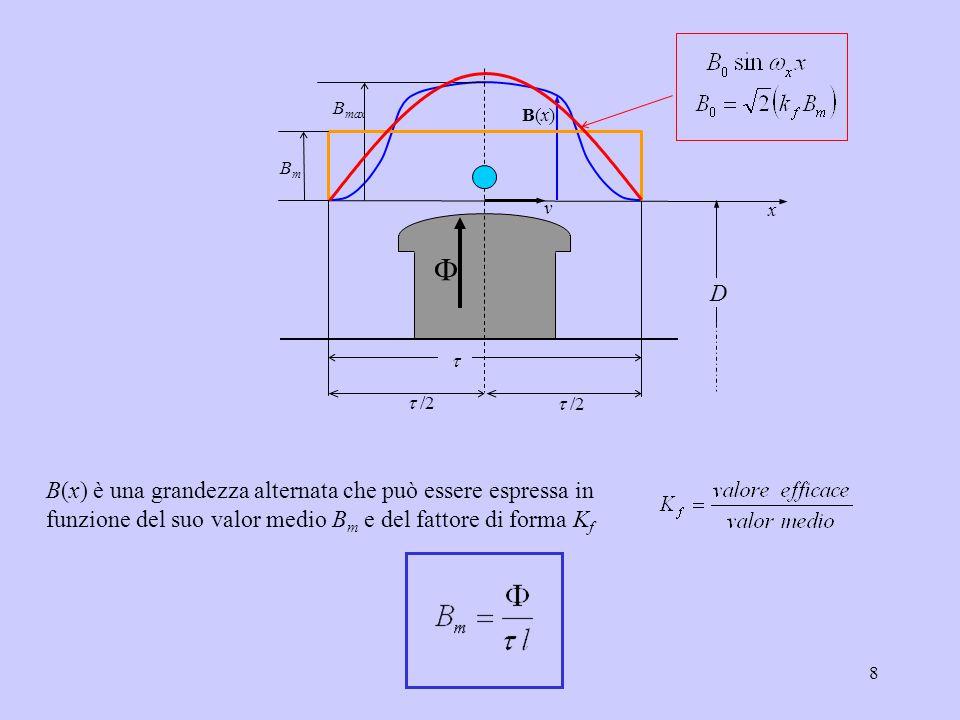 Bmax B(x) x. v. t. t /2. Bm. D. F.