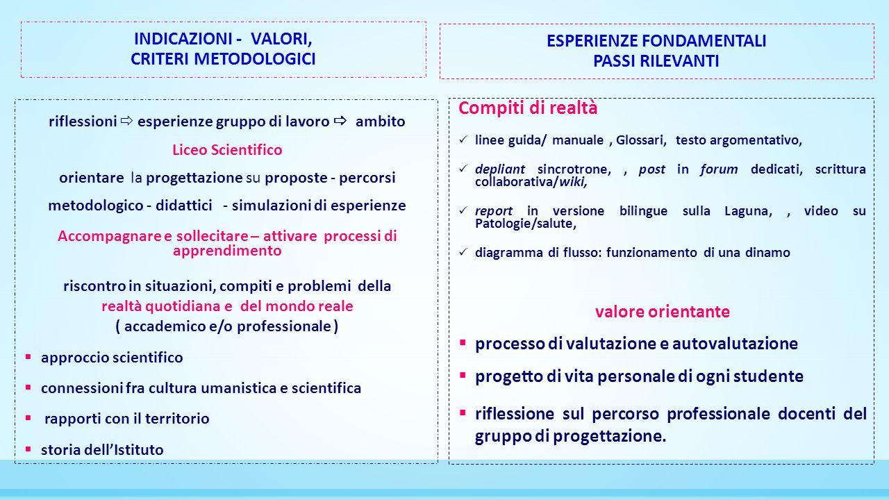 Compiti di realtà Indicazioni - Valori, Esperienze fondamentali