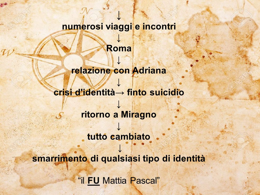 ↓ numerosi viaggi e incontri ↓ Roma ↓ relazione con Adriana ↓ crisi d identità→ finto suicidio ↓ ritorno a Miragno ↓ tutto cambiato ↓ smarrimento di qualsiasi tipo di identità il FU Mattia Pascal