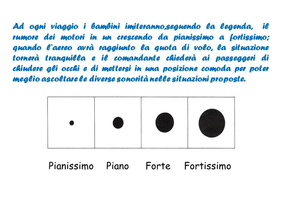 Pianissimo Piano Forte Fortissimo