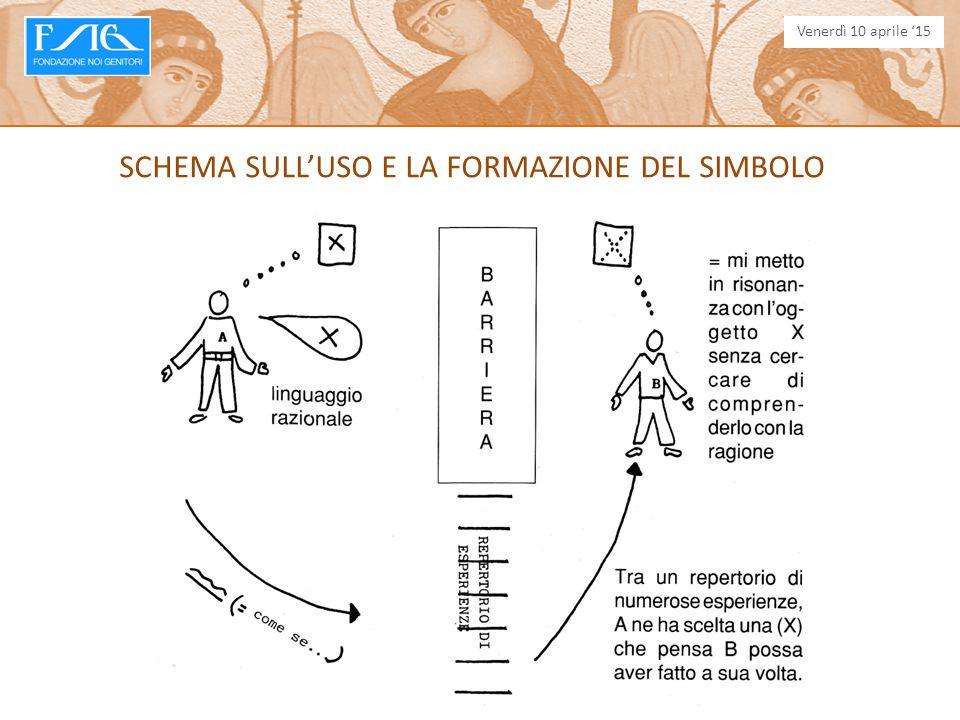 SCHEMA SULL'USO E LA FORMAZIONE DEL SIMBOLO