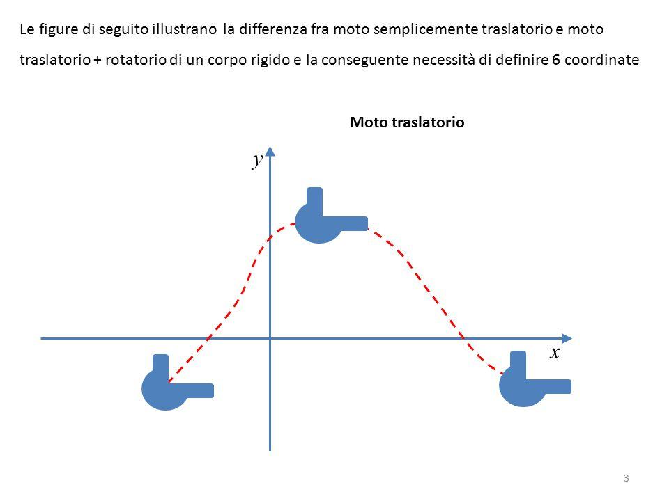Le figure di seguito illustrano la differenza fra moto semplicemente traslatorio e moto