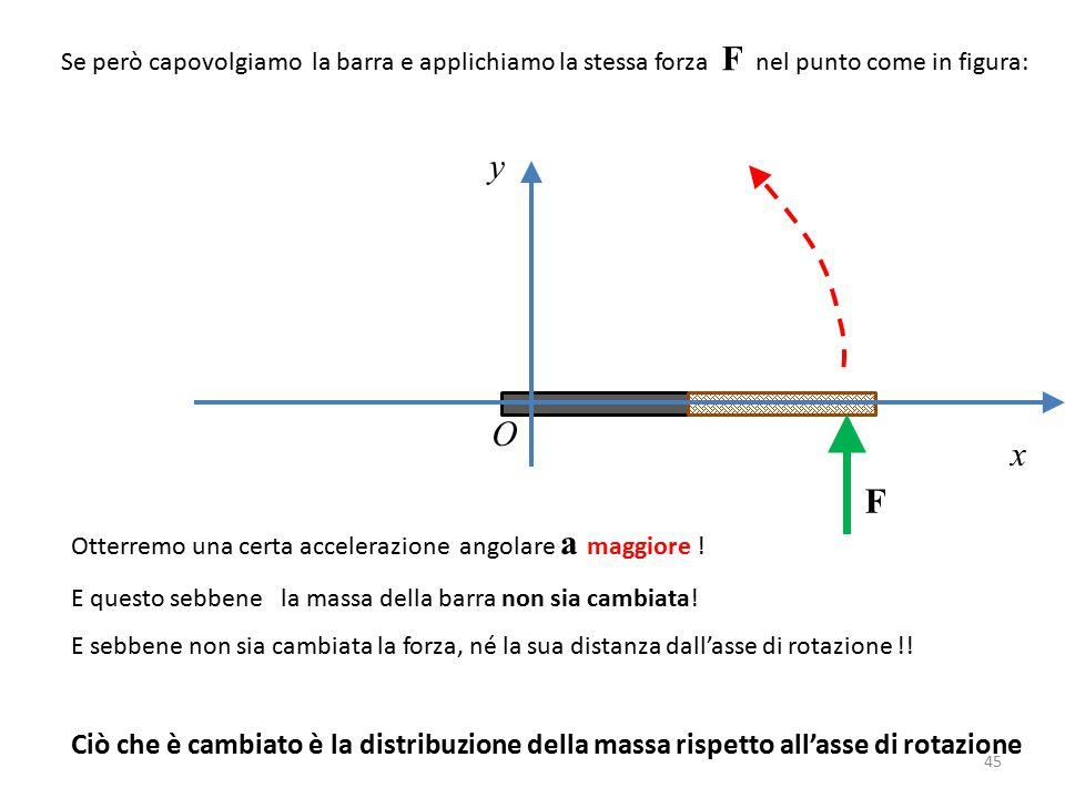 Se però capovolgiamo la barra e applichiamo la stessa forza F nel punto come in figura:
