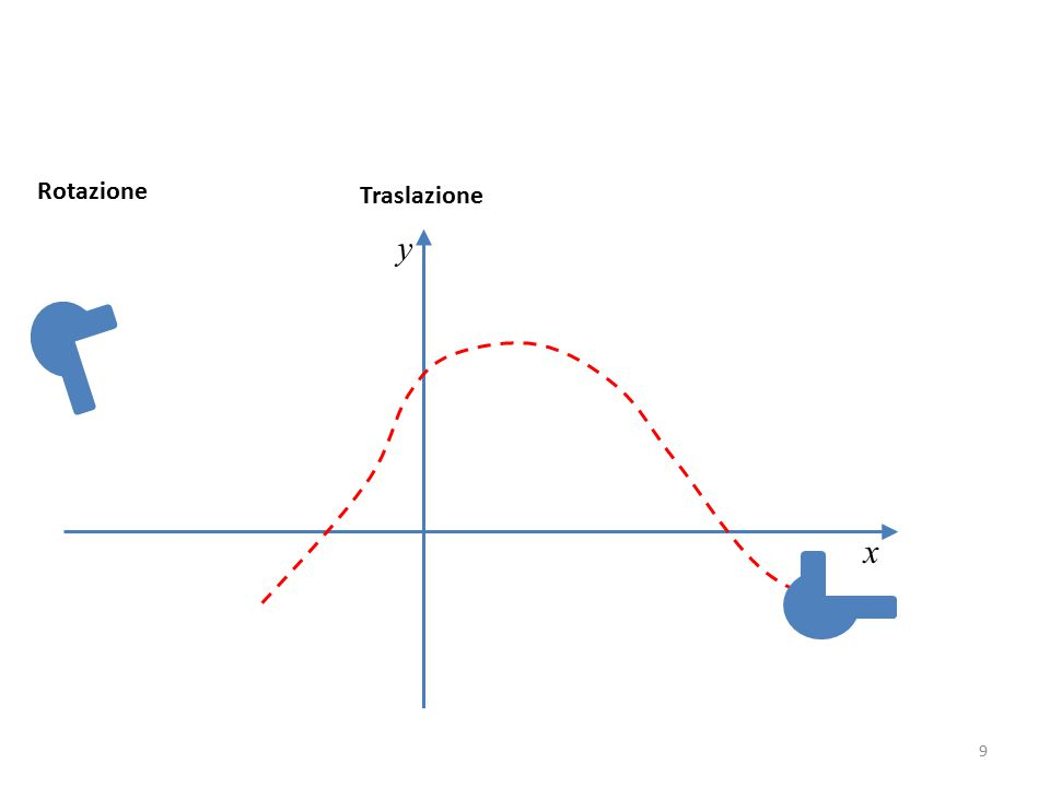 Rotazione Traslazione y x