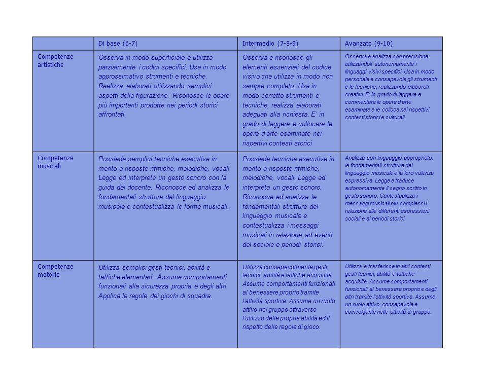2 Di base (6-7) Intermedio (7-8-9) Avanzato (9-10)