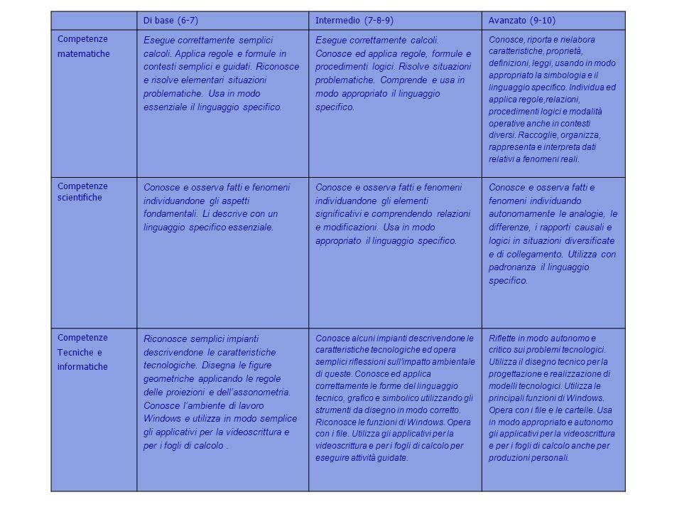 4 Di base (6-7) Intermedio (7-8-9) Avanzato (9-10) Competenze