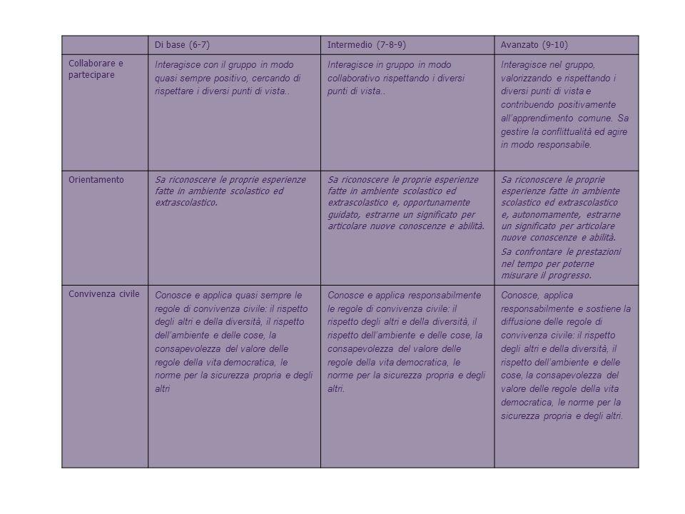6 Di base (6-7) Intermedio (7-8-9) Avanzato (9-10)