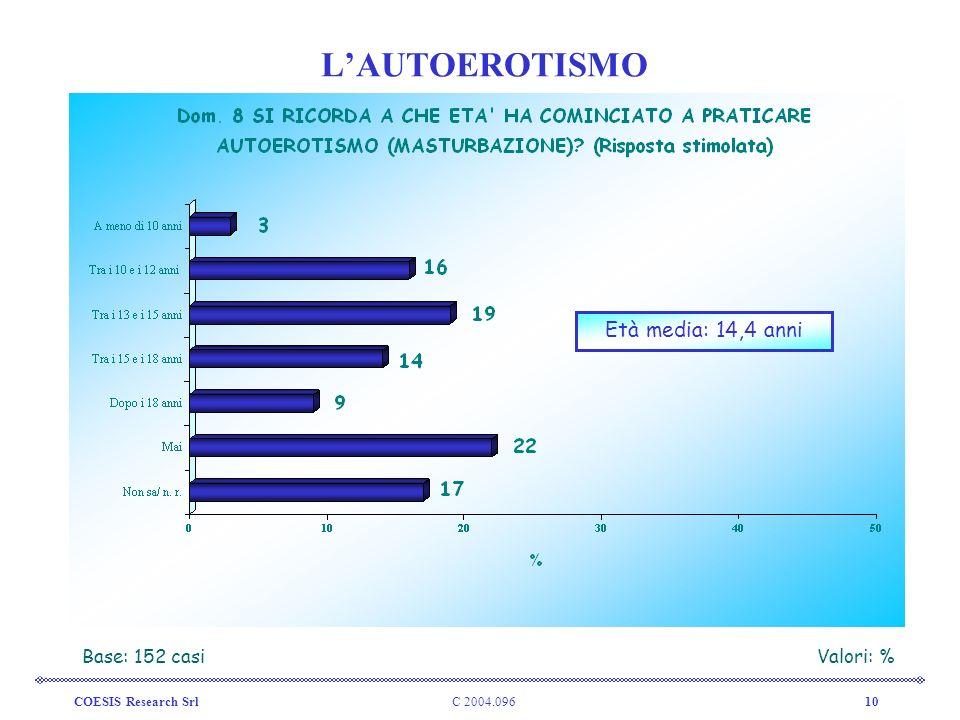 L'AUTOEROTISMO Età media: 14,4 anni Base: 152 casi Valori: %