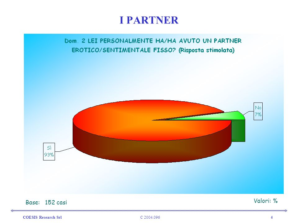 I PARTNER Base: 152 casi Valori: % COESIS Research Srl C 2004.096