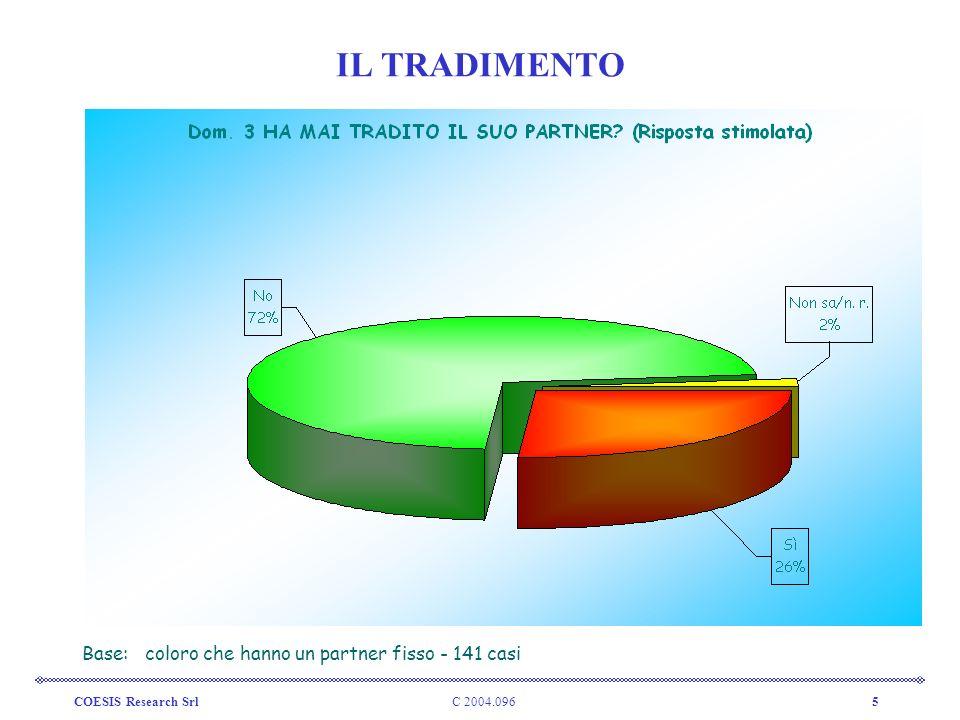 IL TRADIMENTO Base: coloro che hanno un partner fisso - 141 casi