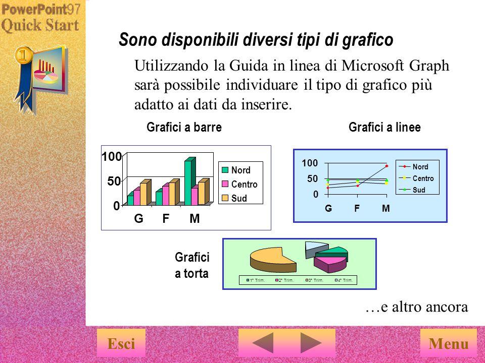 Sono disponibili diversi tipi di grafico