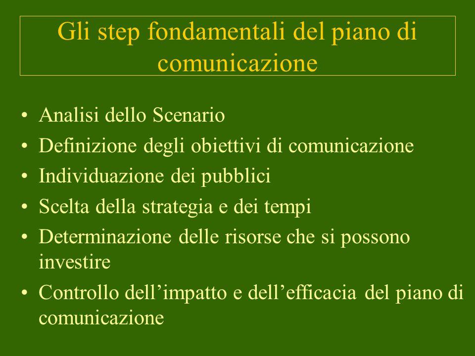 Gli step fondamentali del piano di comunicazione