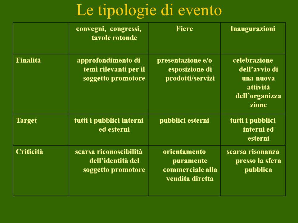 Le tipologie di evento convegni, congressi, tavole rotonde Fiere