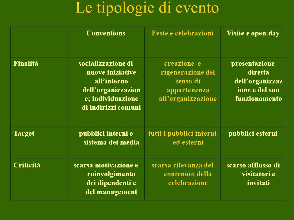 Le tipologie di evento Conventions Feste e celebrazioni