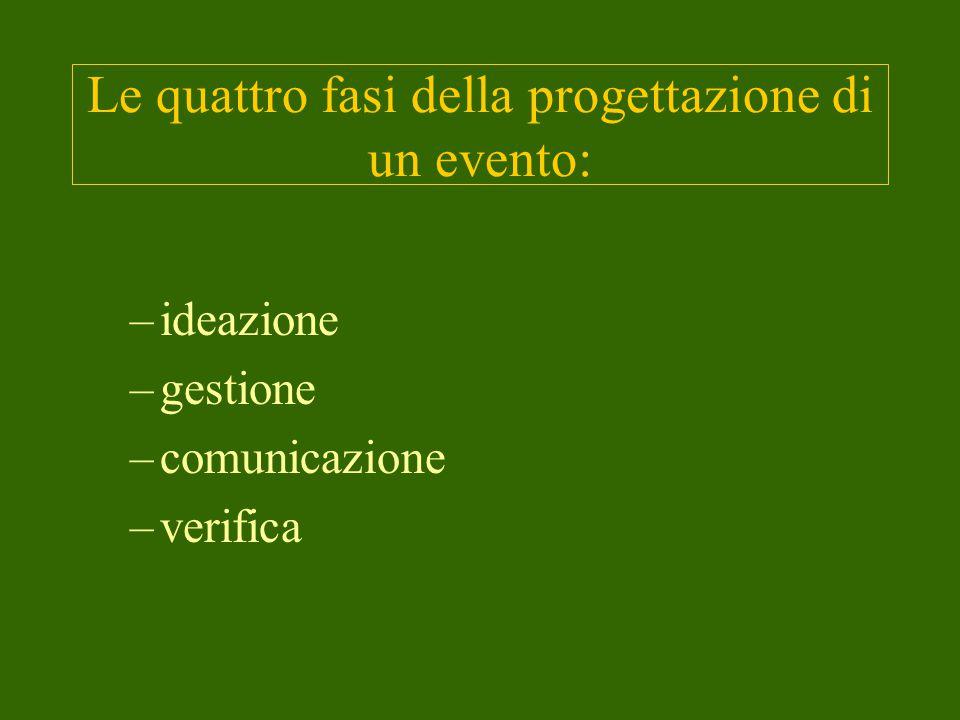 Le quattro fasi della progettazione di un evento: