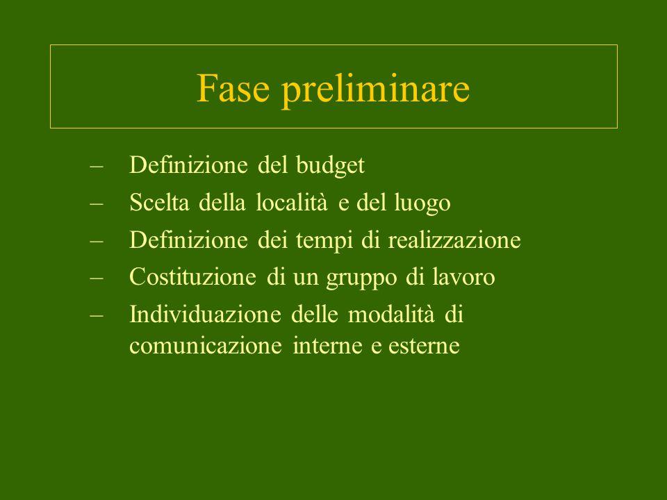 Fase preliminare Definizione del budget