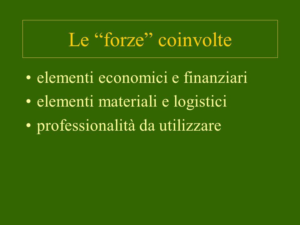 Le forze coinvolte elementi economici e finanziari