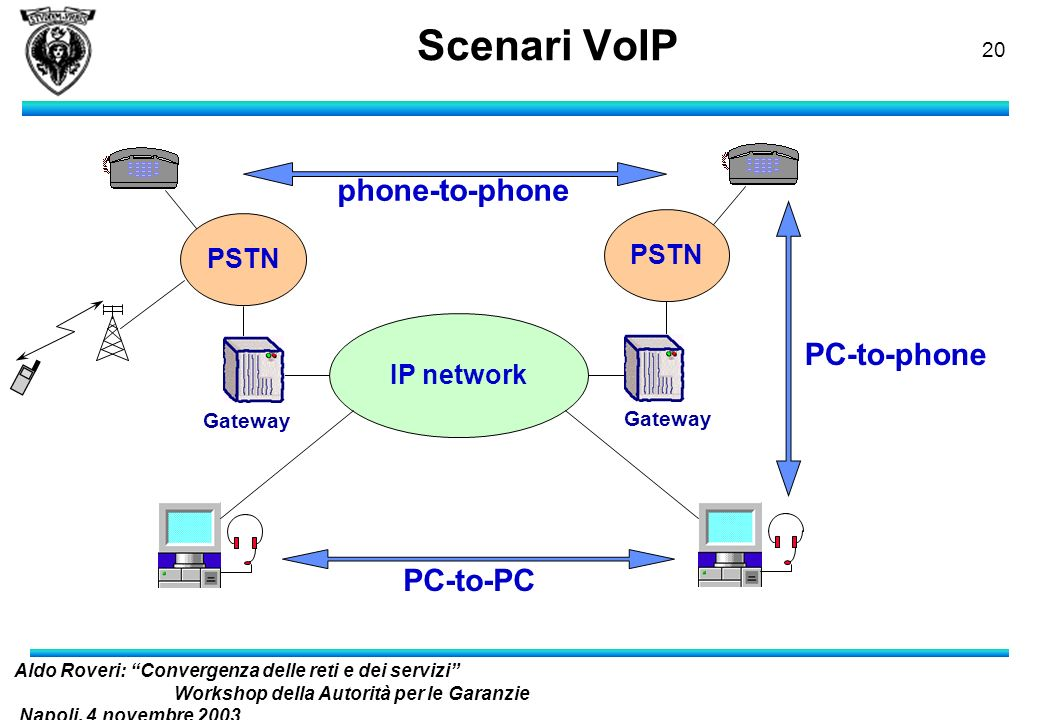 Scenari VoIP phone-to-phone PC-to-phone PC-to-PC PSTN IP network