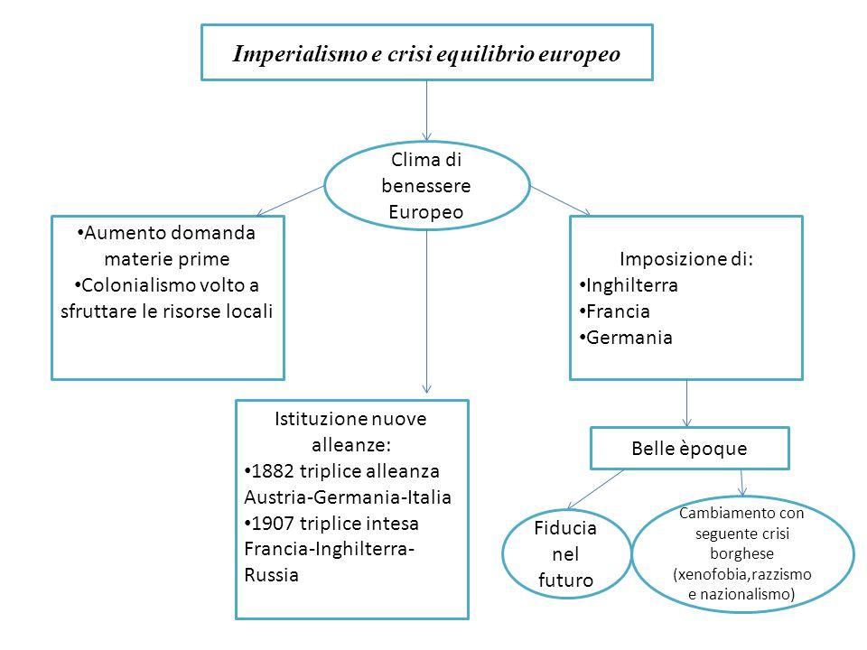 Imperialismo e crisi equilibrio europeo